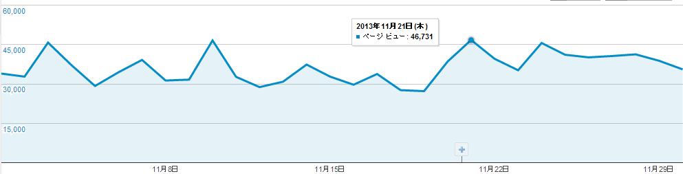 2013年11月ページビューグラフ