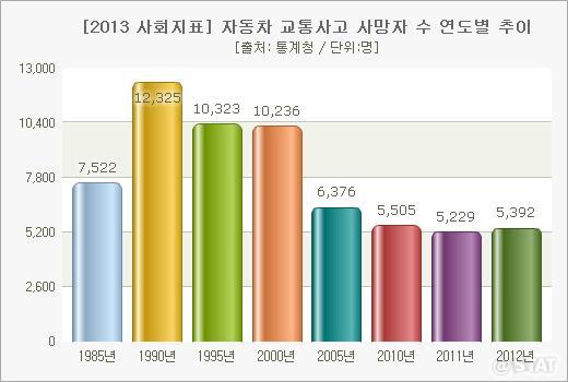 韓国交通死亡事故推移表